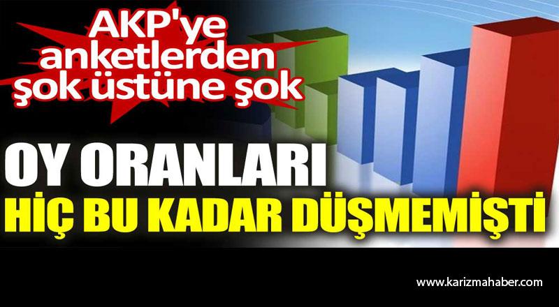 AKP'ye anketlerden şok üstüne şok.